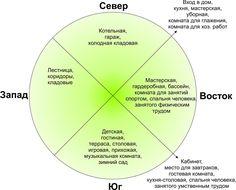 #Дом, #Как, #Ориентировать, #По, #Света, #Сторонам http://adcitymag.ru/kak-orientirovat-dom-po-storonam-sveta/