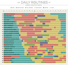 The Daily Routines of Famous Creative People cleverly organizes the daily schedules of famous artists, philosophers, writers, and composers as recorded in their own diaries and letters. Not only does it show how they switched gears between creating, sleeping, and leisure time, but the chart is fully interactive including quotes from each individual.