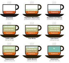 Starbucks gibi havalı mekânlarda kahve içme rehberi » Kelimeler Benim