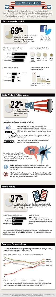 Nice infographic about social media, mobile and politics.  A good wrap-up to the recently (and mercifully) concluded presidential election.
