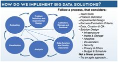 Big Data Poster - Data Science Central