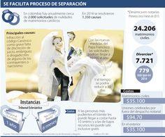 Con medidas del Papa, solicitudes de nulidades llegarían a 10.000 al año #Infografía @larepublica_co