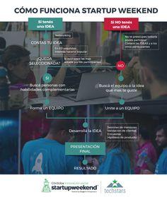 Cómo funciona startup weekend  #startupweekend #comofunciona #