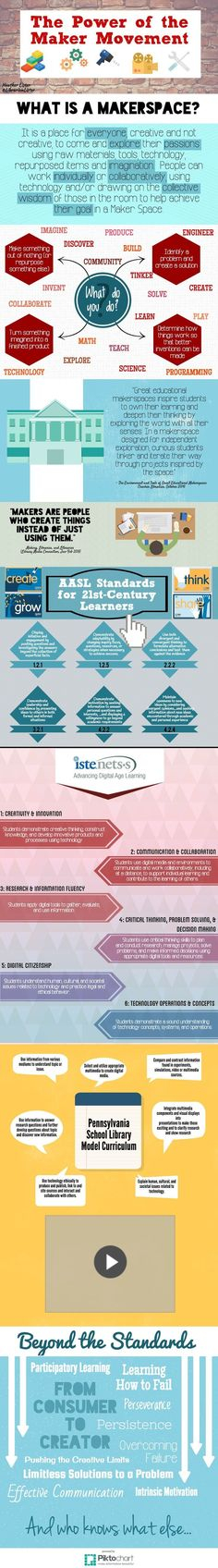 Makerspace | Infographic on school makerspaces that ties MakerEd with AASL & ISTE standards