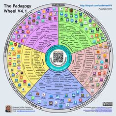 It's not about the Apps. It's about the Pedagogy! The Padagogy Wheel is designed to help educators think about how they use mobile apps in their teaching. Learning Objectives, Teaching Strategies, Teaching Resources, Effective Learning, Blooms Taxonomy, Higher Order Thinking, Flipped Classroom, Instructional Design, Instructional Technology