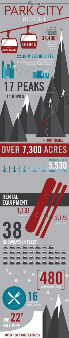 The New Park City Resort Infographic