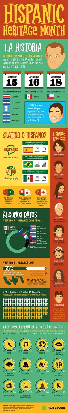 Infographic that explains the origins of Hispanic Heritage Month, the difference between Latino/a and Hispanic and that also lists other parts of Hispanic culture. Spanish Heritage, Ap Spanish, Spanish Culture, Spanish Lessons, How To Speak Spanish, Learn Spanish, Spanish Online, Spanish Projects, French Lessons