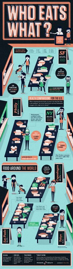 An info-graphic for data collected by Massive Health's app The Eatery. This specific graphic explores the different eating habits and desires of citie