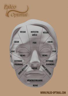 Se faire son bilan de santé – 1/3 – en analysant son visage