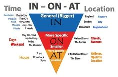 Prepositions 'IN', 'ON' & 'AT' for time & location #learnenglish