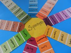 Encourage staff to use descriptive words when writing to camper parents! (SmallWorld: Putting Pinterest to Use: Synonym Wheels; smallworldathome....)