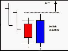 The Most Profitable Candle Patterns ~ Forex System Indicators