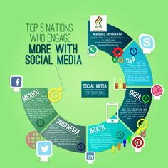Top 5 Nations Who Engage More With Social Media | RAD365 Media Blog