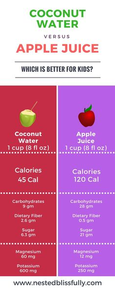 Benefits of coconut water over fruit juice for kids. Comparison between nutritional facts of coconut water and Apple Juice.