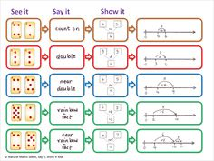 On Side 2 of the Natural Maths Strategies Mat you'll find examples of the first…