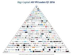 Digi-Capital ARVR Leaders Q1 2016