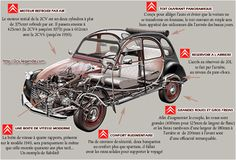 Simple plan for making the most of simplicity and reliability and function and it gets mpg! Psa Peugeot Citroen, Citroen Car, 2cv6, Car Brochure, Love Car, Small Cars, Fiat 500, Amazing Cars, Concept Cars