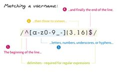 Regular expressions are a language of their own. When you learn a new programming language, they're this little sub-language that makes no sense at first glance. Lab, Formal Language, Regular Expression, End Of The Line, Web Technology, Web Development, Web Design, Letters