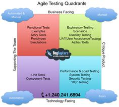 Agile testing is a software testing practice that follows the principles of agile software development. Agile testing involves all members of a cross-functional agile team, with special expertise contributed by testers, to ensure delivering the business value desired by the customer at frequent intervals, working at a sustainable pace. It actually simplifies software development and testing by unifying all the players - the people, their ideas and building programs one step at a time…