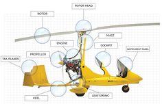Magni Gyro | Scopri l'autogiro Personal Helicopter, Planes, Aviation, Steampunk, Aircraft, Technology, Future Tense, Ulm, Airplanes