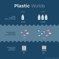 World Economic Forum, Davos, Switzerland: Plastic Worlds by 2050