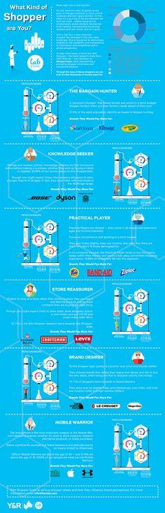6 tipos de consumidores con un vibrante ADN de comprador