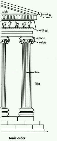 Orden jonico columna griega #ancientgreekarchitecture