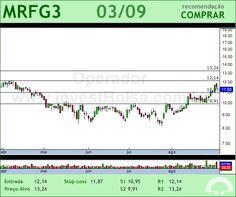 MARFRIG - MRFG3 - 03/09/2012 #MRFG3 #analises #bovespa