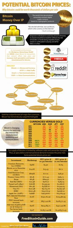 An infographic on why Bitcoins could potentially be worth thousands of dollars per coin by being the Internet's currency. By empowering individuals to