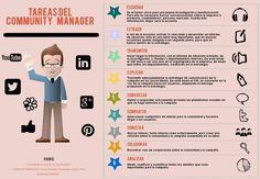 Hola: Una infografía con las Tareas del Community Manager. Un saludo