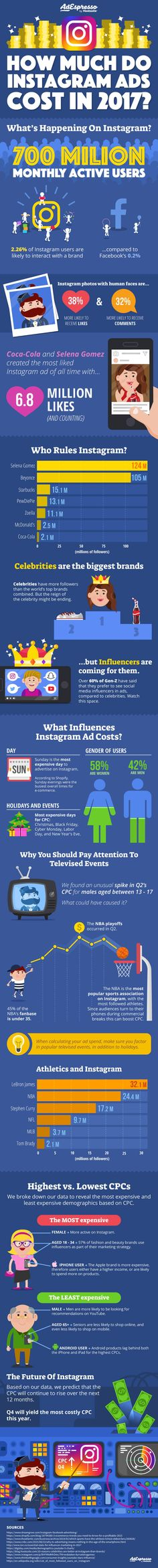 How Much Do Instagram Ads Cost in 2017 #infographic #SocialMedia #Instagram #Advertising