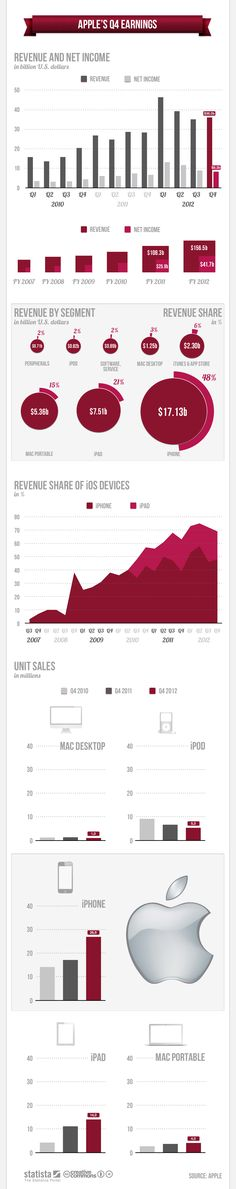 Apple Q4 Earnings, Revenue And Net Profit: Hit And Miss In A Nut Shell [Infographic]