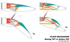 Aircraft Structure, Kit Planes, Piaggio Vespa, Airplane Design, Jet Engine, Robot Design, Mechanical Design, Aircraft Design, Military Aircraft