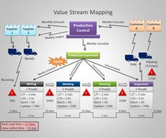 value stream map template powerpoint.html