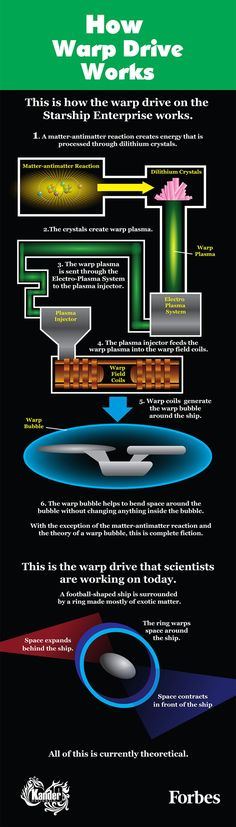This is how the warp drive on Star Trek's Enterprise compares to what scientists…