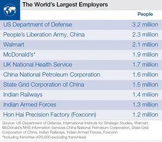 Mayores empleadores mundiales 2015
