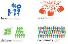 Risultati immagini per human centered design