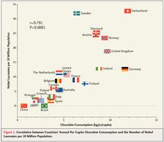 Chocolate consumption and Nobel Prizes: A bizarre juxtaposition if there ever was one