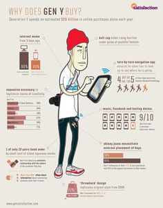 Generation Y spend an estimated $20 billion in online purchases alone each year. They are also heavy influences in their homes for both auto and apparel purchases. The Generation Y statistics in the graphic will help you get in the heads of Gen Y-ers so you can learn how to improve your marketing efforts targeted at them.