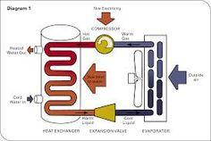 Image result for Heat pumps