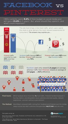 Pinterest aplasta a FaceBook para vender #infografia #infographic #socialmedia #marketing