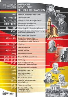 Deutsche Geschichte seit der Reformation - New Deko Sites Primary Education, Primary School, Elementary Schools, German Resources, Learn German, German Language Learning, Family Research, Never Stop Learning, Space And Astronomy