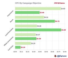 Facebook Advertising - Cost Per Click by Objective - 2016 Q2 Data