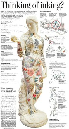 Guidelines for tattoos: http://www.washingtonpost.com/wp-srv/special/health/guide-to-tattoos/