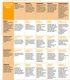 A Great New Technology Integration Matrix for Teachers ~ Educational Technology and Mobile Learning