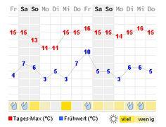 Wetter vom 14.04.2016 bis 27.04.2016