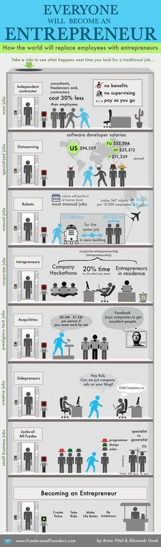 Nowadays, you have to be an entrepreneur just to get and hold a job. No matter what your office looks like, you are going to have to become an entrepreneur. Take a look at the infographic to understand why. Business Entrepreneur, Business Marketing, Business Tips, Business Analyst, Entrepreneur Inspiration, Business Quotes, Marketing Dashboard, Entrepreneur Magazine, Business Infographics