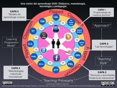 El flipped classroom en un entorno mas amplio. Flip Learn, Flipped Classroom, Chart, Teaching, Templates, Cooperative Learning, Learning Activities, Bloom's Taxonomy, Education