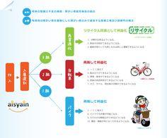 SUZUKI レッツ4 シルバー ~障がいのある方が活躍! 高品質中古バイク【Re:Bike】|女性限定ネットショッピング!40代・50代・60代の女性の『ほしいモノ』限定!ワンランク上の通販サイト【beライフ.ショッピングmall】