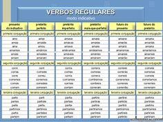 14 Ideas De Portugués Verbos Portugues Aprender Portugueses